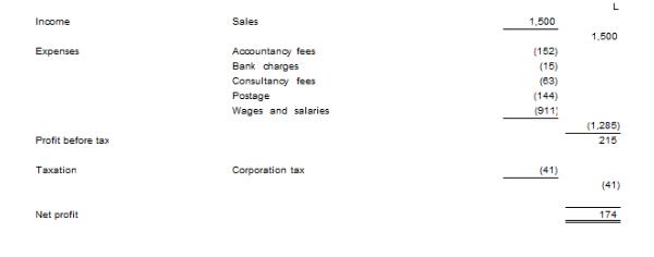 Rozliczenie roczne spółki limited.